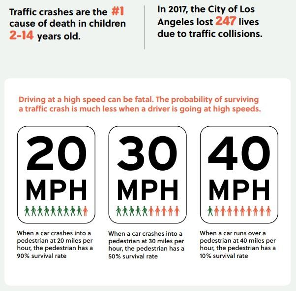 Text reads traffic crashes are the #1 cause of death in children 2-14 years-old.