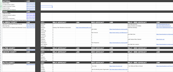 Google Spreadsheet of Advocacy Groups Inventory