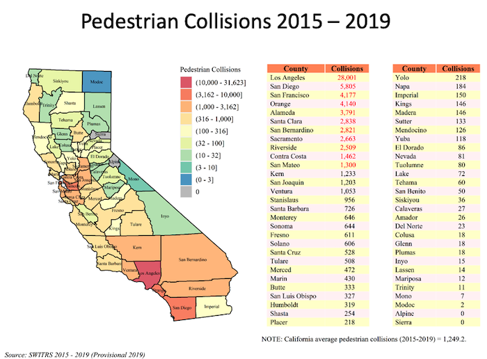 Graph of pedestrian collisions as of 2015-2019 for each California county as shown by a state map and by a table.