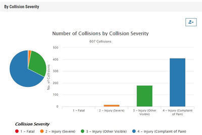 SWITRS query showing number of collisions by collision severity