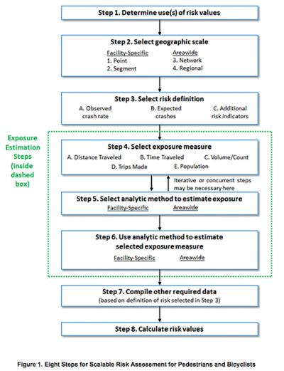 Eight Steps for Assessing Risk