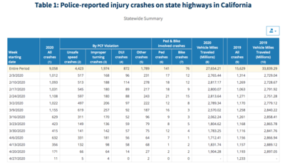 Police-reported injury crashes on state highways in California
